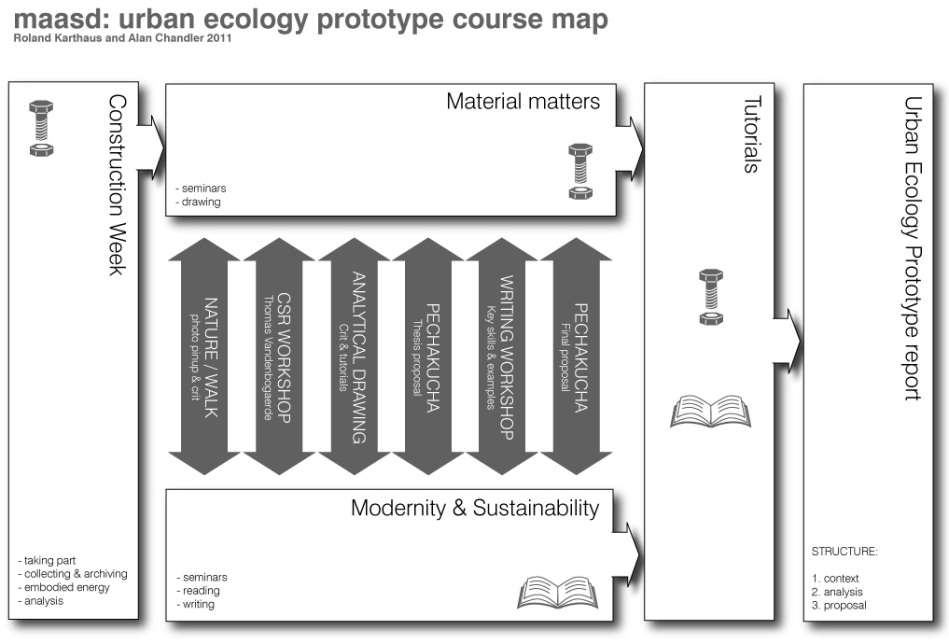 urban ecology course map